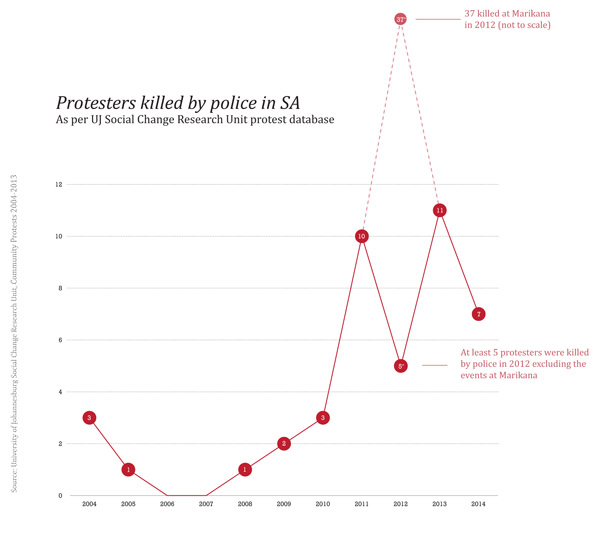 R2K Infographic - Number of Protesters Killed