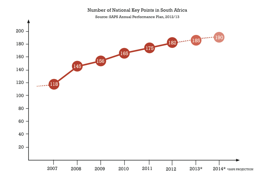Number of National Key Points in South Africa 2007-2012