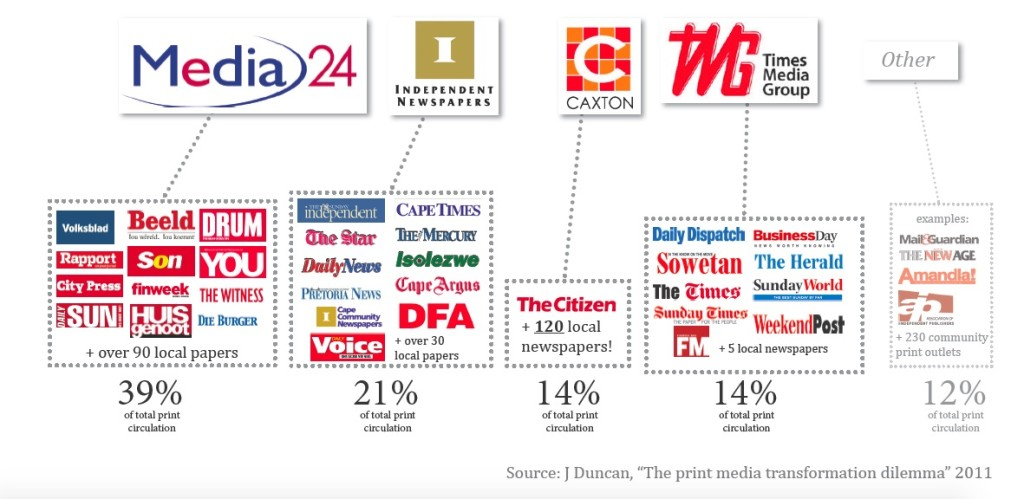 who-owns-print-media-infographic-south-africa